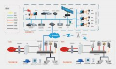Urban Gas Security Control System Application Solution
